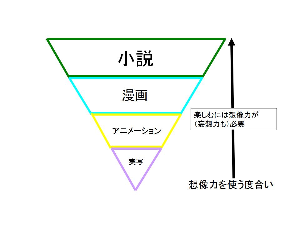 ピラミッド小説漫画 2